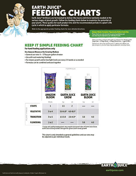 Earth Juice Keep it Simple feeding chart